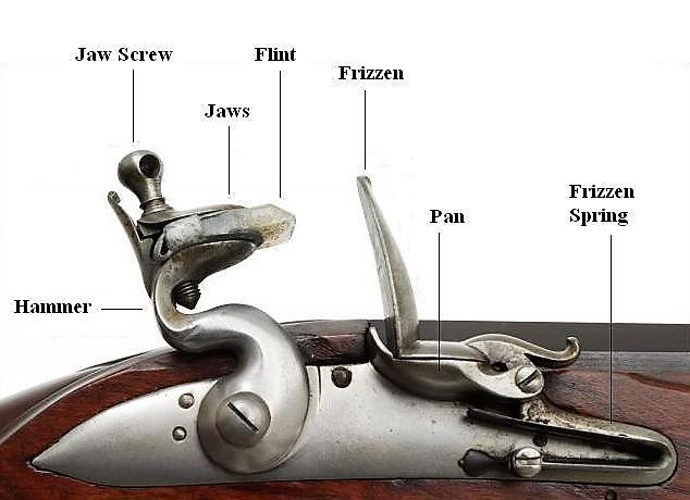 Parts of a Flintlock pistol